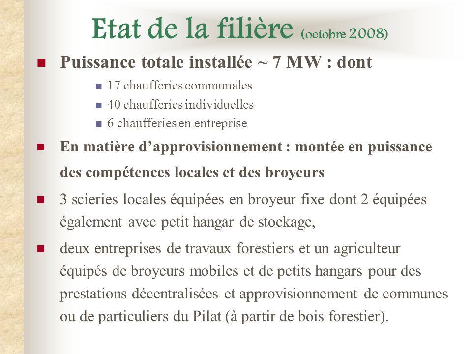 Etat de la filière (octobre 2008 ) Puissance totale installée ~ 7 MW : dont 17 chaufferies communales 40 chaufferies individuelles 6 chaufferies en en