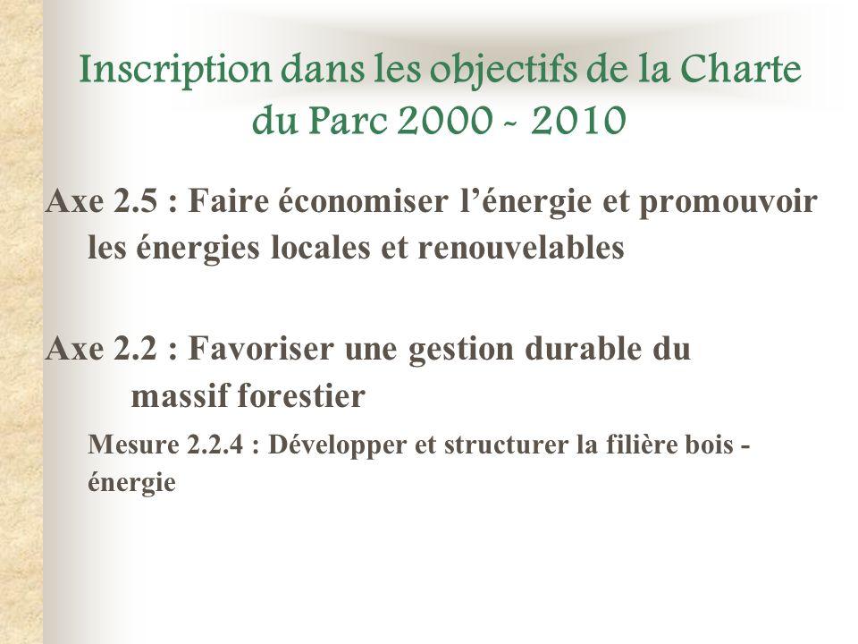 Inscription dans les objectifs de la Charte du Parc 2000 - 2010 Axe 2.5 : Faire économiser lénergie et promouvoir les énergies locales et renouvelable
