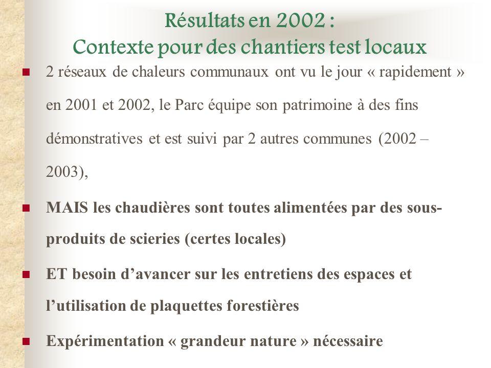 Résultats en 2002 : Contexte pour des chantiers test locaux 2 réseaux de chaleurs communaux ont vu le jour « rapidement » en 2001 et 2002, le Parc équ