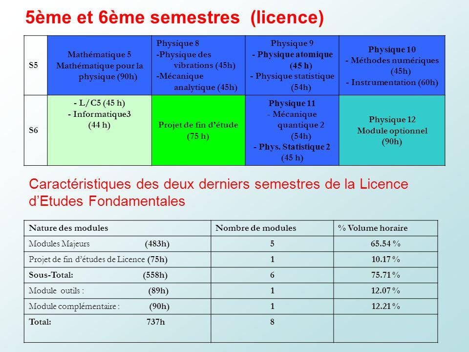 5ème et 6ème semestres (licence) S5 Mathématique 5 Mathématique pour la physique (90h) Physique 8 -Physique des vibrations (45h) -Mécanique analytique