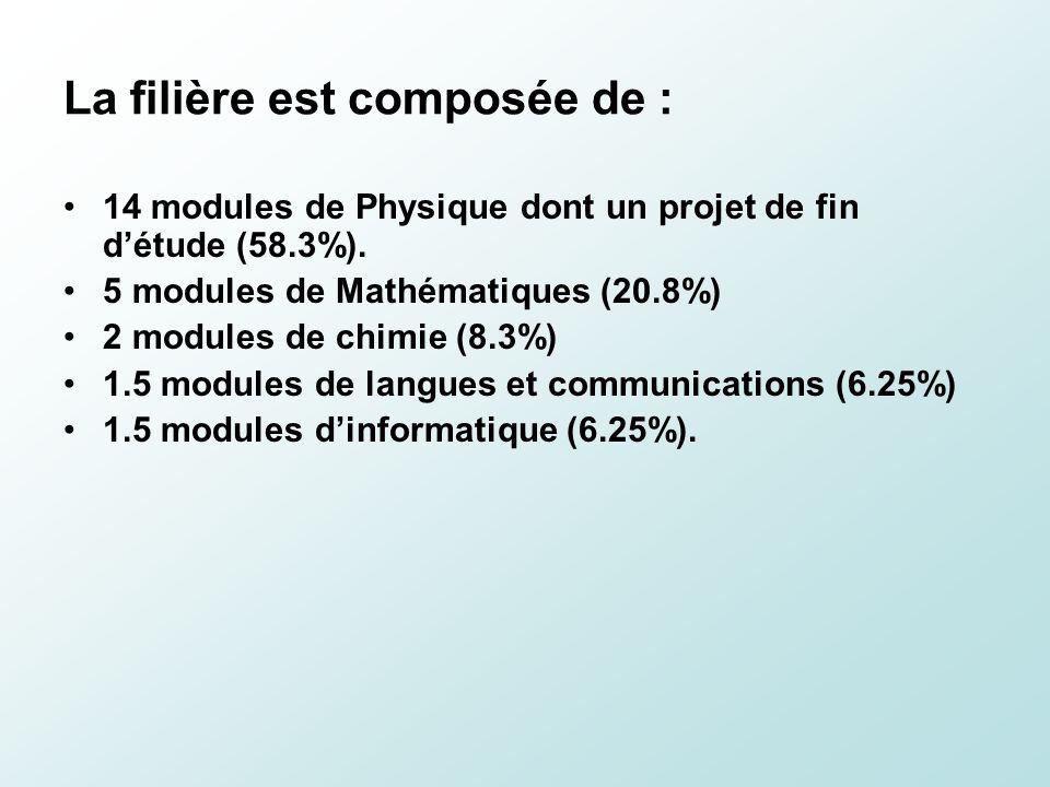 La filière est composée de : 14 modules de Physique dont un projet de fin détude (58.3%). 5 modules de Mathématiques (20.8%) 2 modules de chimie (8.3%