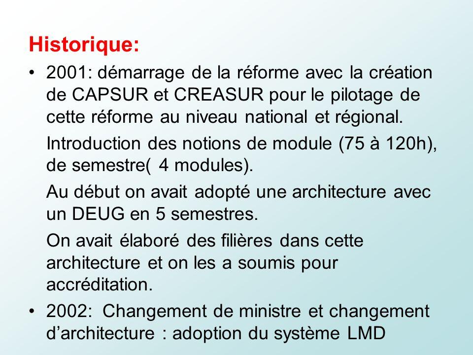 Historique: 2001: démarrage de la réforme avec la création de CAPSUR et CREASUR pour le pilotage de cette réforme au niveau national et régional. Intr