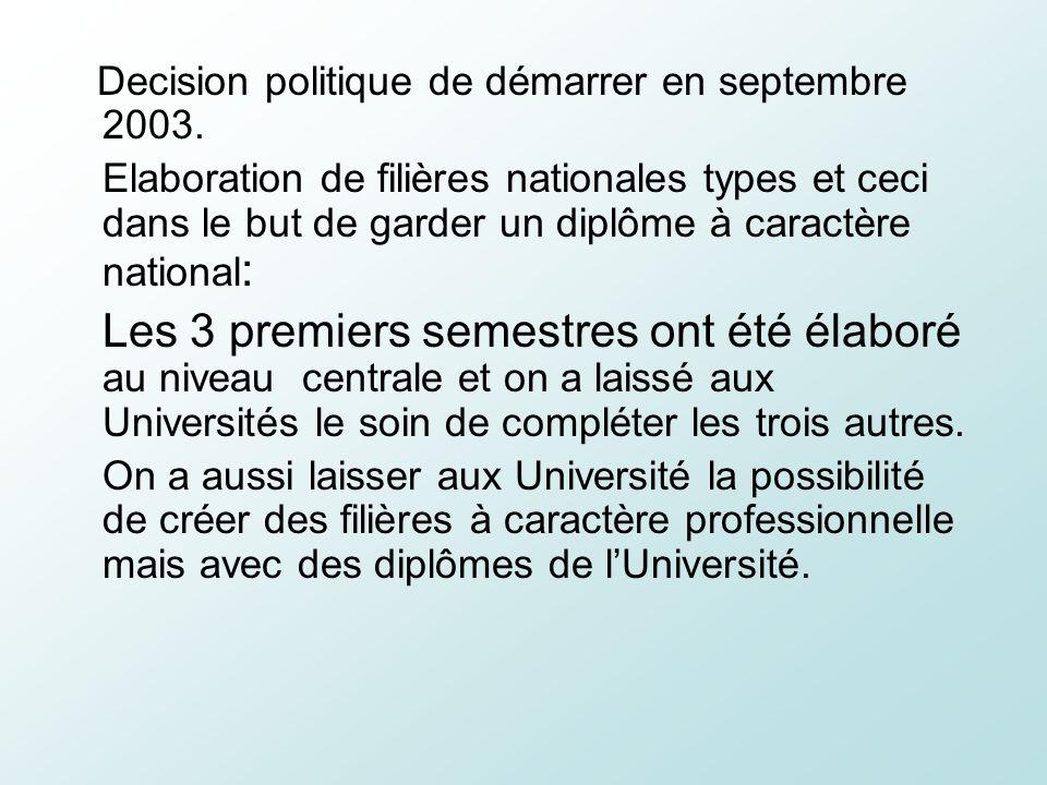 Decision politique de démarrer en septembre 2003. Elaboration de filières nationales types et ceci dans le but de garder un diplôme à caractère nation