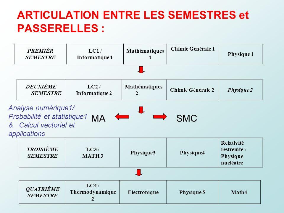 ARTICULATION ENTRE LES SEMESTRES et PASSERELLES : PREMIÈR SEMESTRE LC1 / Informatique 1 Mathématiques 1 Chimie Générale 1 Physique 1 DEUXIÈME SEMESTRE