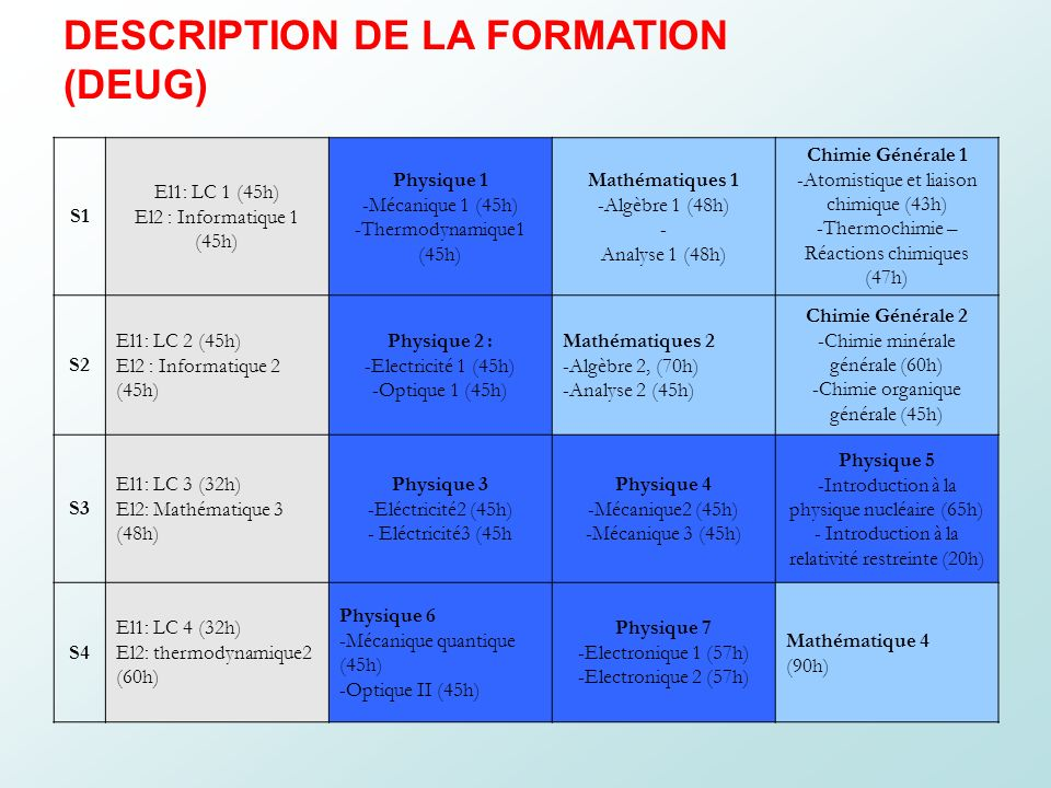 CARACTÉRISTIQUES DE LA FORMATION - DEUG Volume horaire total 1521 h Volume horaire des modules majeurs 649 h 7 Modules (42.7 %) Volume horaire des modules complémentaires 496 h 5 modules (32.6%) Volume horaire des modules transversaux 376 h 4 modules (24.7%)