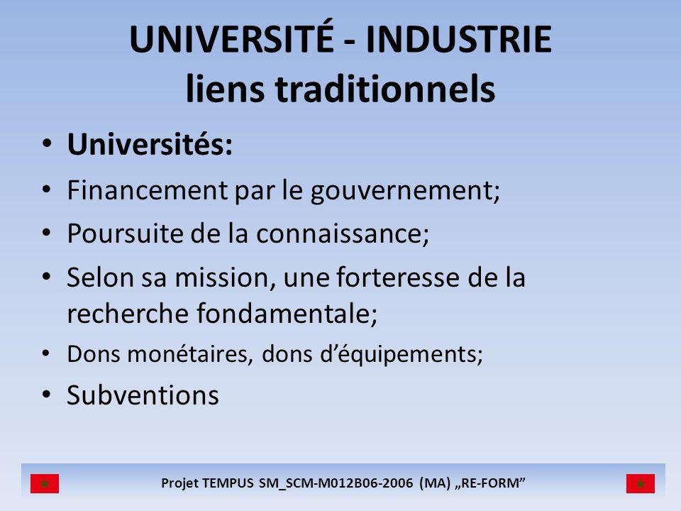 Projet TEMPUS SM_SCM-M012B06-2006 (MA) RE-FORM UNIVERSITÉS, INDUSTRIE, POUVOIRS PUBLIC - liens traditionnels UNIVERSITÉ INDUSTRIE DOMAINE PUBLIC GOUVERNEMENT Financement Impôts Dons Diplômés Connaissances Connaissances