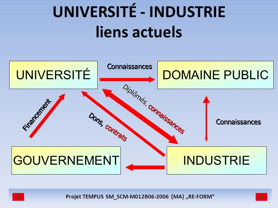 Projet TEMPUS SM_SCM-M012B06-2006 (MA) RE-FORM UNIVERSITÉ - INDUSTRIE liens actuels UNIVERSITÉ INDUSTRIE DOMAINE PUBLIC GOUVERNEMENT Financement Dons,