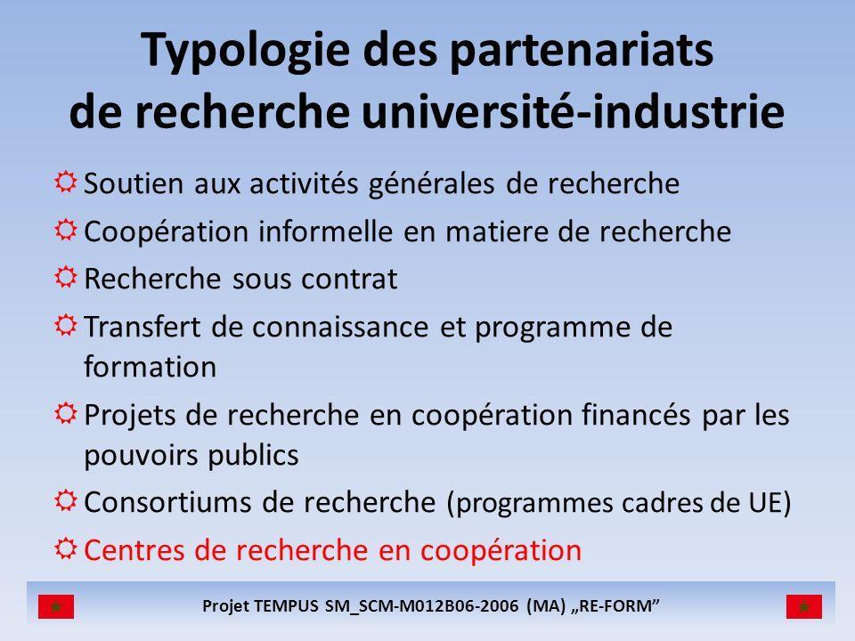 Projet TEMPUS SM_SCM-M012B06-2006 (MA) RE-FORM CENTRE DE RECHERCHE EN COOPERATION RECHERCHE ENSEIGNEMENT TRANSFER DE TECHNOLOGIE Université Industrie Pouvoirs publics