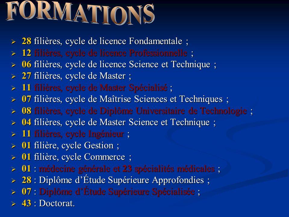 28 filières, cycle de licence Fondamentale ; 28 filières, cycle de licence Fondamentale ; 12 filières, cycle de licence Professionnelle ; 12 filières,