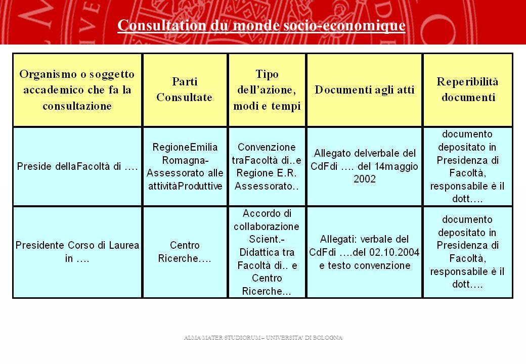 ALMA MATER STUDIORUM – UNIVERSITA DI BOLOGNA Consultation du monde socio-economique