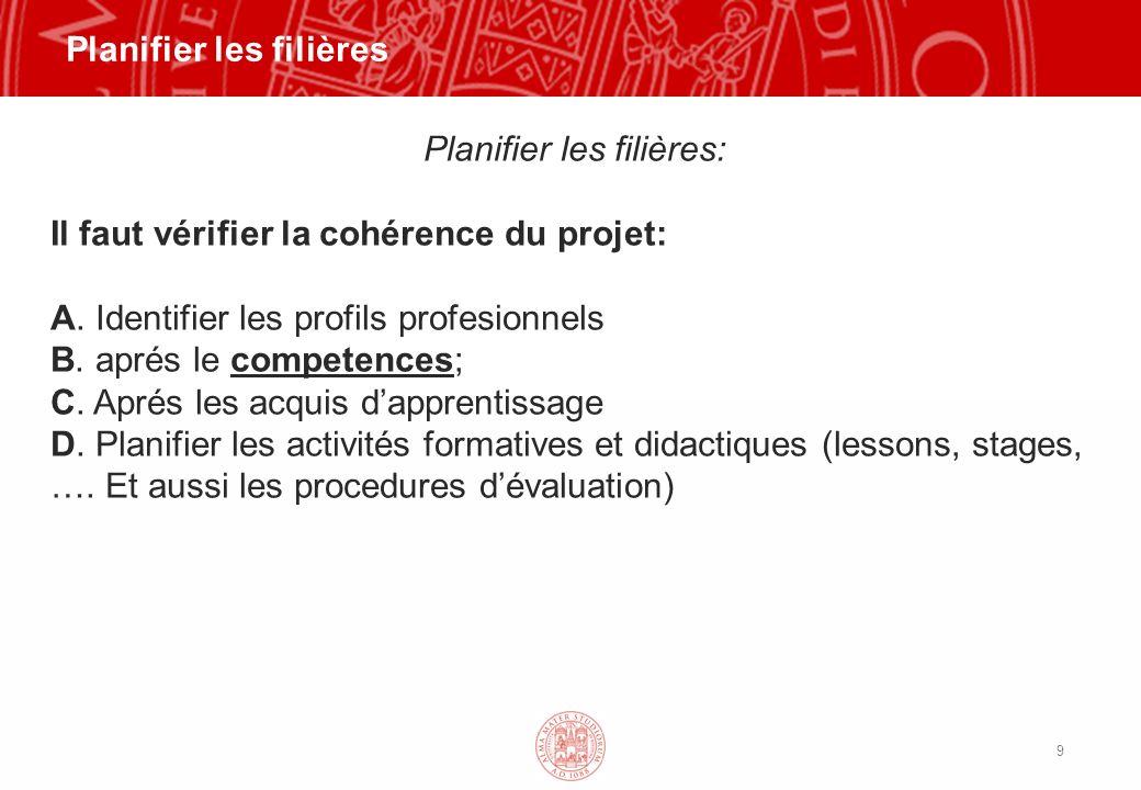 9 Planifier les filières Planifier les filières: Il faut vérifier la cohérence du projet: A.