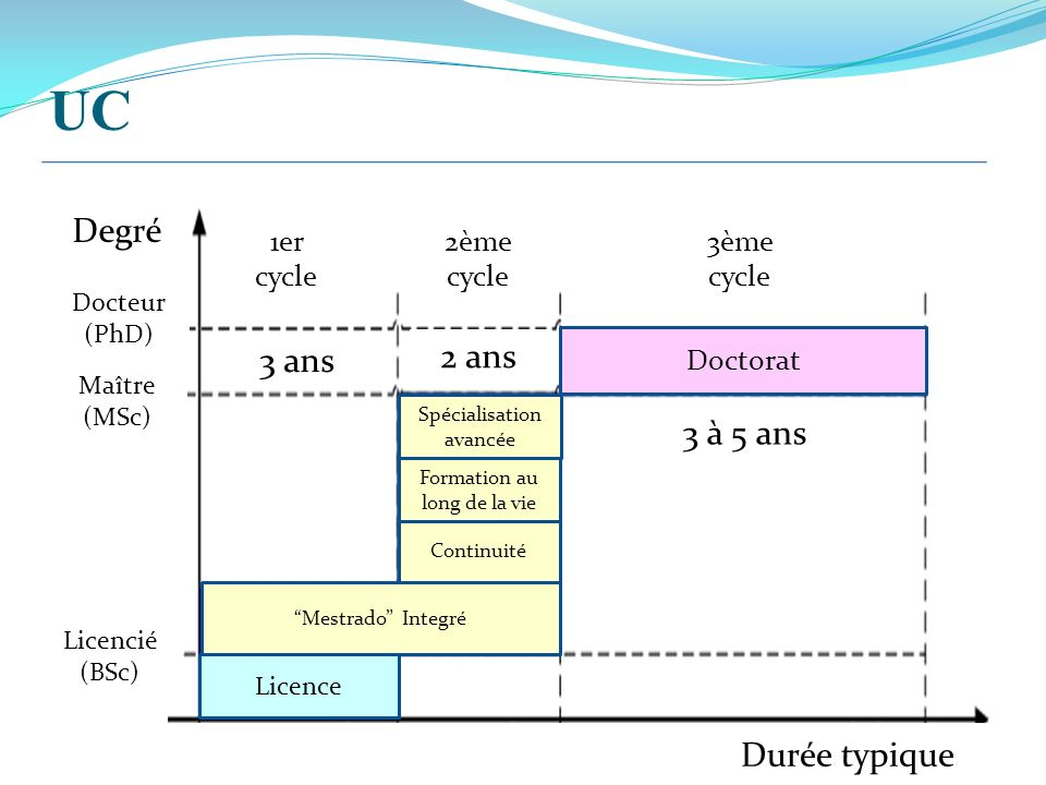 Doctorat Mestrado Integré Continuité Licence 3 à 5 ans Durée typique Docteur (PhD) Maître (MSc) 2 ans Formation au long de la vie Spécialisation avancée 1er cycle 2ème cycle 3ème cycle Licencié (BSc) Degré 3 ans UC