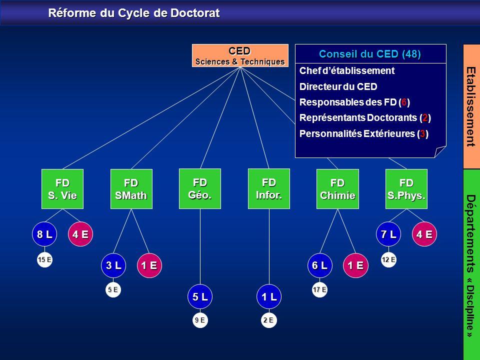 Réforme du Cycle de Doctorat FD S. Vie FDChimieFDSMathFDS.Phys. CED Sciences & Techniques Etablissement FDGéo.FDInfor. 8 L 4 E 6 L 1 E 7 L 4 E 1 L 5 L