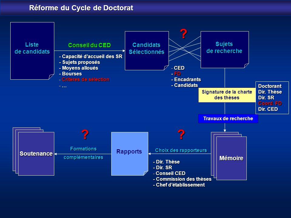Réforme du Cycle de Doctorat Liste de candidats CandidatsSélectionnés Conseil du CED - Capacité daccueil des SR - Sujets proposés - Moyens alloués - B