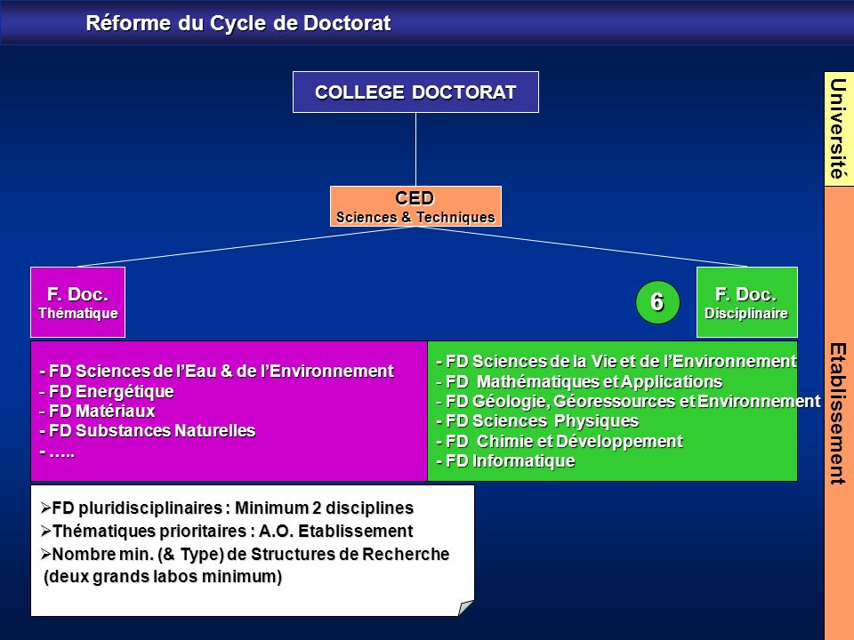 Réforme du Cycle de Doctorat Université Etablissement F.