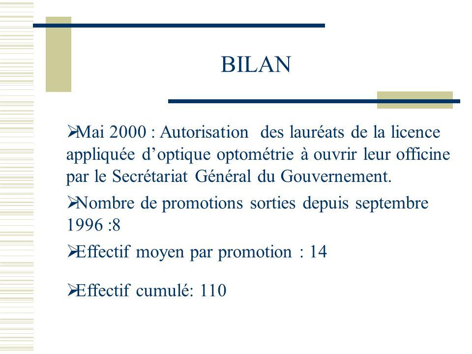 BILAN Mai 2000 : Autorisation des lauréats de la licence appliquée doptique optométrie à ouvrir leur officine par le Secrétariat Général du Gouverneme