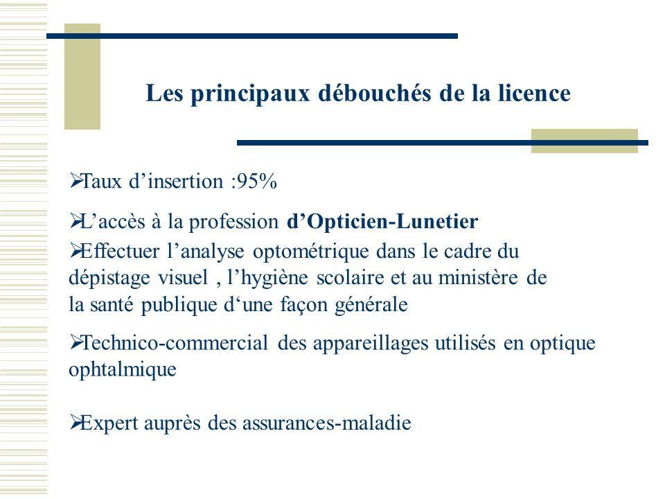 Les principaux débouchés de la licence Taux dinsertion :95% Laccès à la profession dOpticien-Lunetier Technico-commercial des appareillages utilisés e