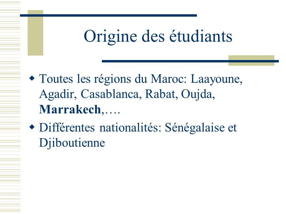 Origine des étudiants Toutes les régions du Maroc: Laayoune, Agadir, Casablanca, Rabat, Oujda, Marrakech,…. Différentes nationalités: Sénégalaise et D