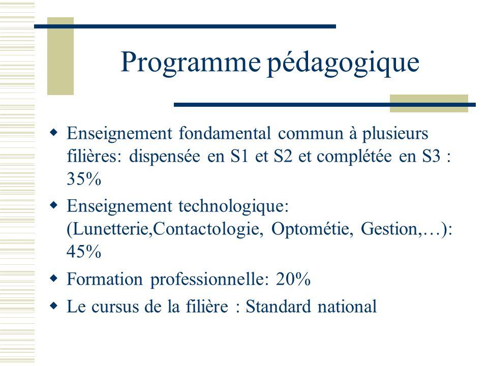 Programme pédagogique Enseignement fondamental commun à plusieurs filières: dispensée en S1 et S2 et complétée en S3 : 35% Enseignement technologique:
