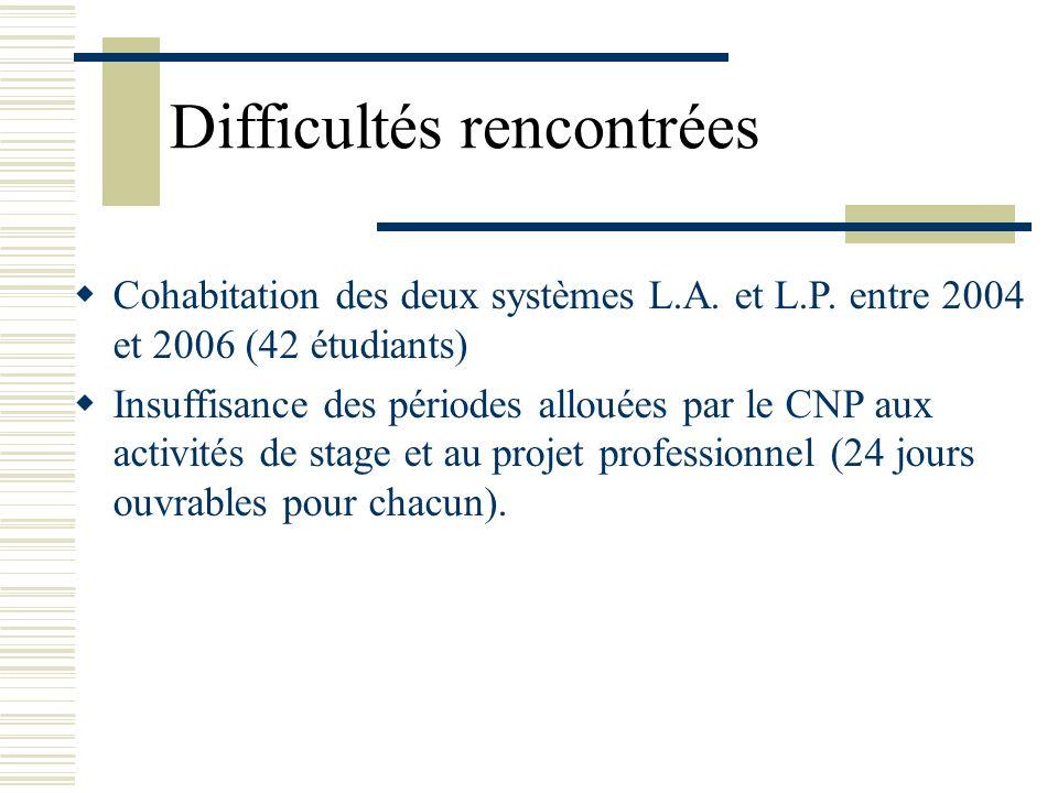 Difficultés rencontrées Cohabitation des deux systèmes L.A. et L.P. entre 2004 et 2006 (42 étudiants) Insuffisance des périodes allouées par le CNP au