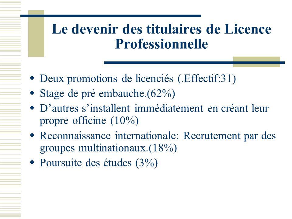 Le devenir des titulaires de Licence Professionnelle Deux promotions de licenciés (.Effectif:31) Stage de pré embauche.(62%) Dautres sinstallent imméd