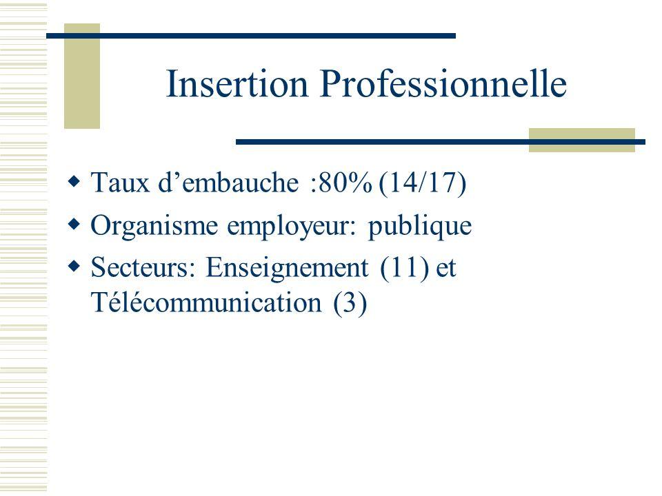 Insertion Professionnelle Taux dembauche :80% (14/17) Organisme employeur: publique Secteurs: Enseignement (11) et Télécommunication (3)