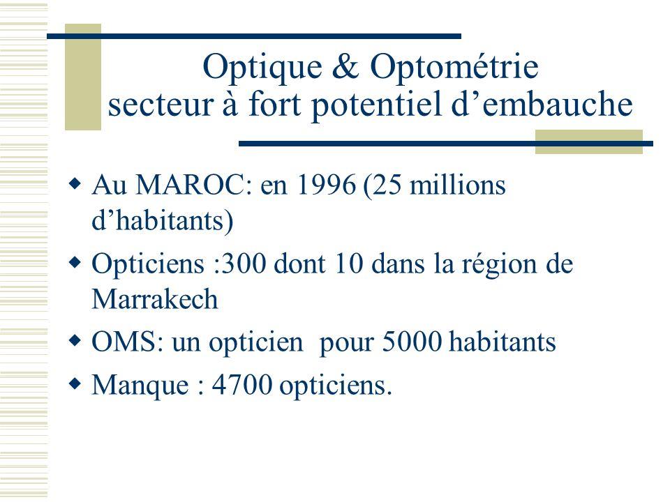 Optique & Optométrie secteur à fort potentiel dembauche Au MAROC: en 1996 (25 millions dhabitants) Opticiens :300 dont 10 dans la région de Marrakech