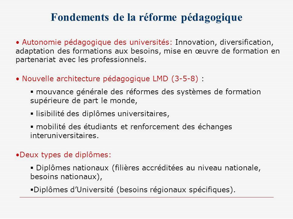 Fondements de la réforme pédagogique Autonomie pédagogique des universités: Innovation, diversification, adaptation des formations aux besoins, mise e