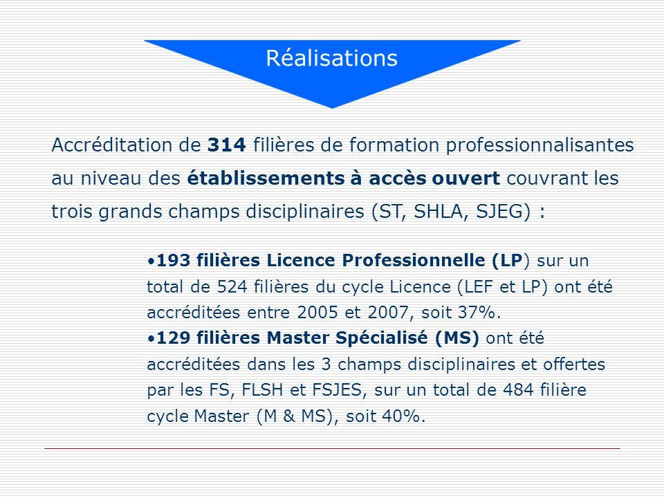 Accréditation de 314 filières de formation professionnalisantes au niveau des établissements à accès ouvert couvrant les trois grands champs disciplin