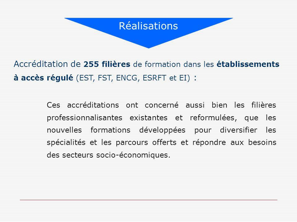 Accréditation de 255 filières de formation dans les établissements à accès régulé (EST, FST, ENCG, ESRFT et EI) : Réalisations Ces accréditations ont