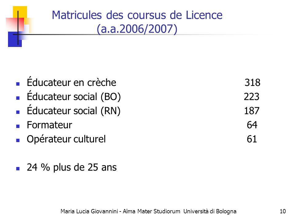 Maria Lucia Giovannini - Alma Mater Studiorum Università di Bologna10 Éducateur en crèche 318 Éducateur social (BO) 223 Éducateur social (RN) 187 Formateur 64 Opérateur culturel 61 24 % plus de 25 ans Matricules des coursus de Licence (a.a.2006/2007)