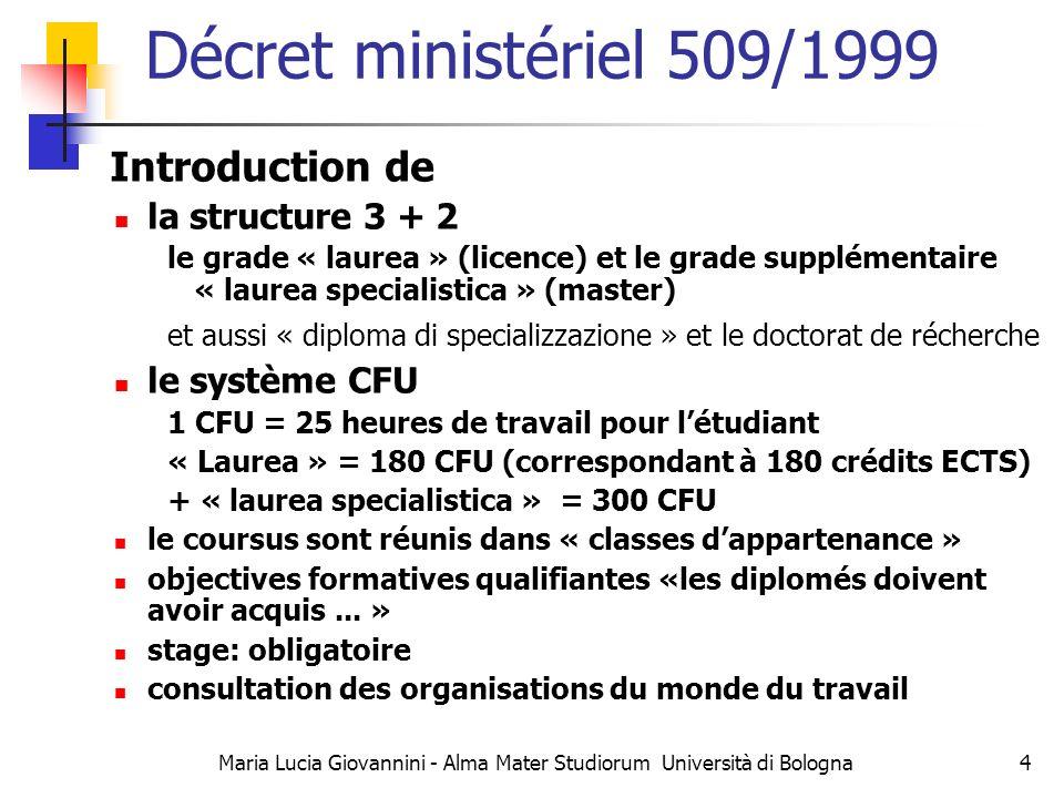 Maria Lucia Giovannini - Alma Mater Studiorum Università di Bologna5 Décret ministériel 270/2004 Ratification de la structure 3 + 2 le grade « laurea » (licence) et le grade supplémentaire « laurea magistrale » (master) et aussi « diploma di specializzazione » et le doctorat de récherche le système CFU 1 CFU = 25 heures « Laurea » = 180 CFU (correspondant à 180 crédits ECTS) mais « laurea magistrale» = 120 CFU Le coursus sont réunis dans « classes dappartenance », mais … Priorité du profil professionnel Acquis dapprentissage (descripteur de Dublin) Introduction de AQ comme condition obbligatoire