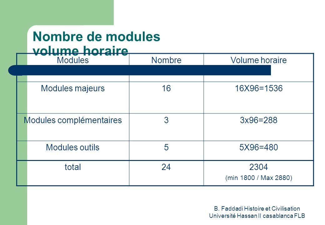 B. Faddadi Histoire et Civilisation Université Hassan II casablanca FLB Nombre de modules volume horaire ModulesNombreVolume horaire Modules majeurs16