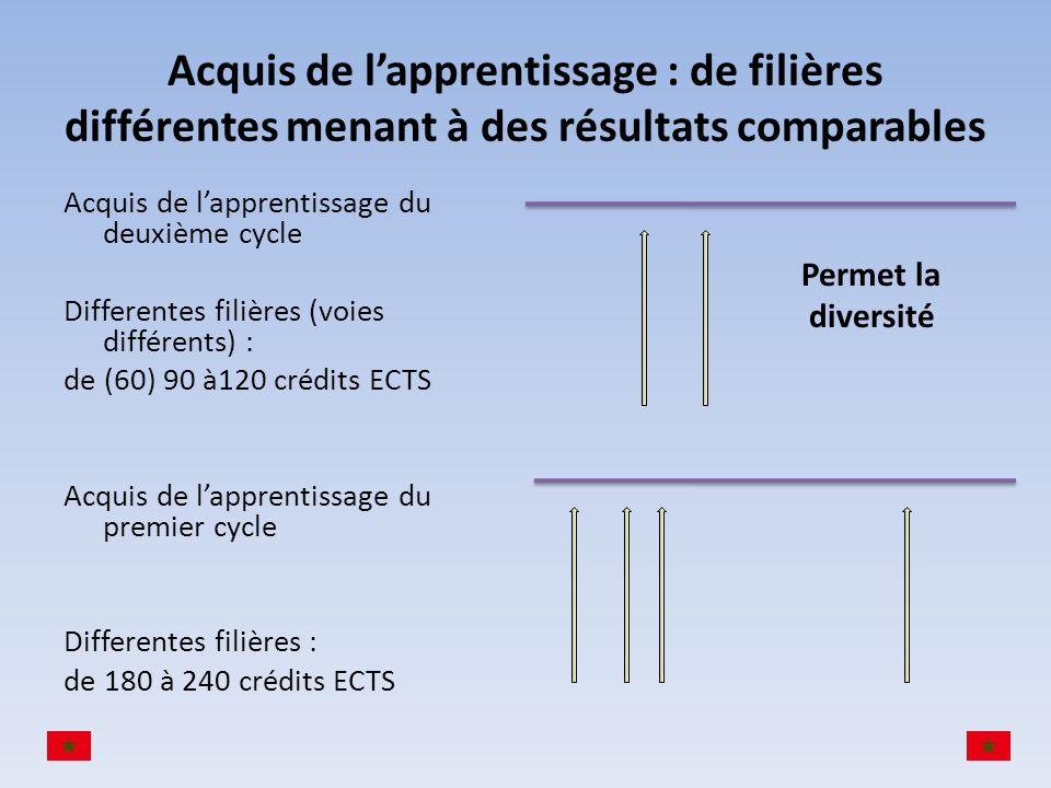 Acquis de lapprentissage : de filières différentes menant à des résultats comparables Acquis de lapprentissage du deuxième cycle Differentes filières