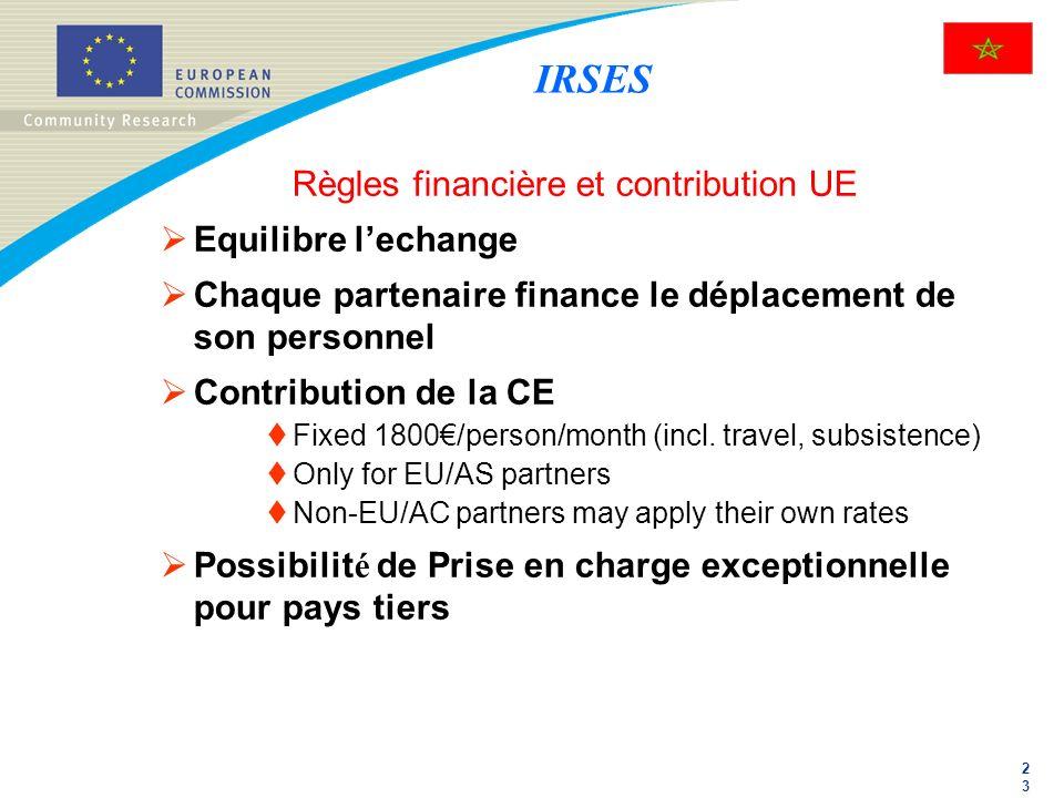 2323 Règles financière et contribution UE Equilibre lechange Chaque partenaire finance le déplacement de son personnel Contribution de la CE Fixed 180