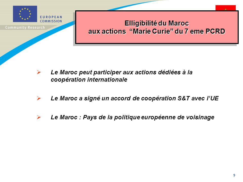 9 Elligibilité du Maroc aux actions Marie Curie du 7 eme PCRD Le Maroc peut participer aux actions dédiées à la coopération internationale Le Maroc a