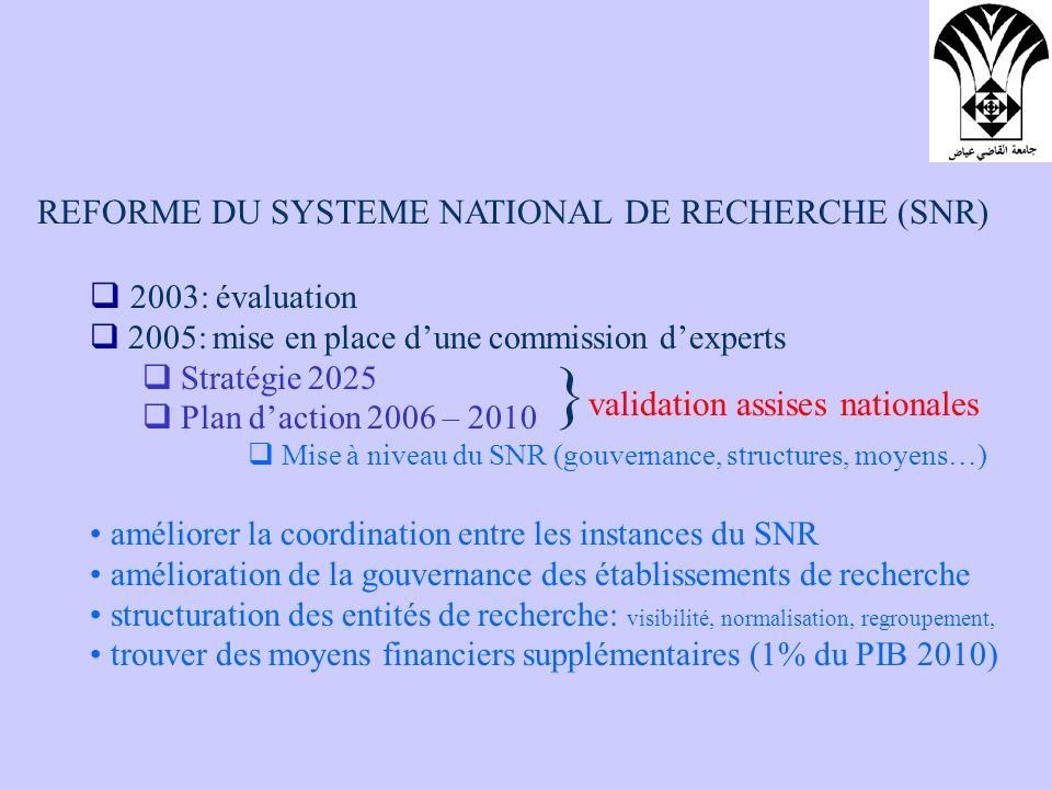 REFORME DU SYSTEME NATIONAL DE RECHERCHE (SNR) 2003: évaluation 2005: mise en place dune commission dexperts Stratégie 2025 Plan daction 2006 – 2010 M