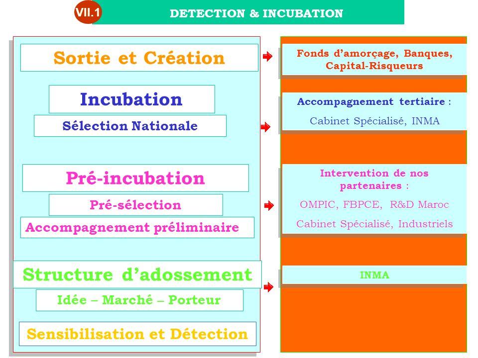 Pré-incubation Sensibilisation et Détection Idée – Marché – Porteur Structure dadossement Accompagnement préliminaire Pré-sélection Intervention de no