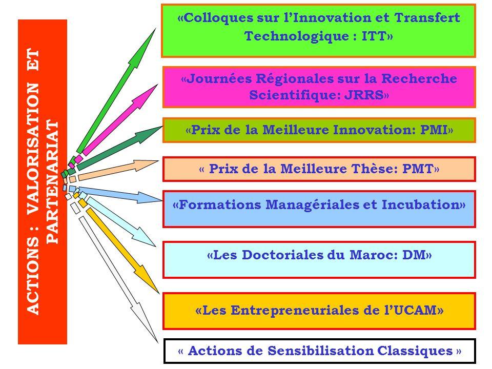 ACTIONS : VALORISATION ET PARTENARIAT « Les Entrepreneuriales de lUCAM » « Formations Managériales et Incubation » « Colloques sur lInnovation et Tran