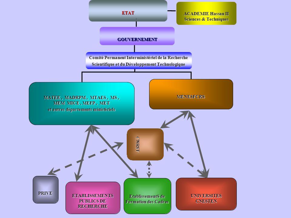 Projets 2007 Projet 12 : N° FSP / RMIE-072/07 Production et Fabrication dUn Tadelaket Mineral Composite TMC.