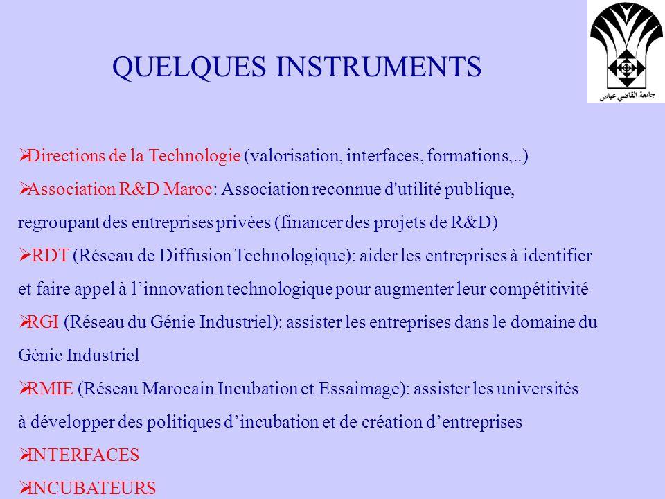 QUELQUES INSTRUMENTS Directions de la Technologie (valorisation, interfaces, formations,..) Association R&D Maroc: Association reconnue d'utilité publ