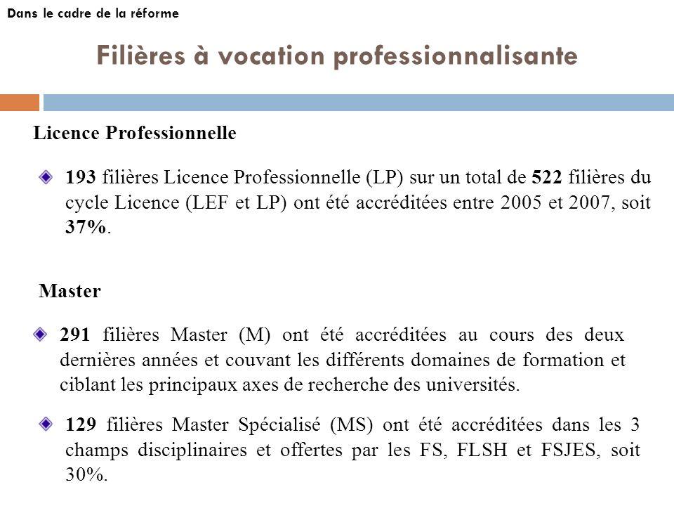 291 filières Master (M) ont été accréditées au cours des deux dernières années et couvant les différents domaines de formation et ciblant les principa