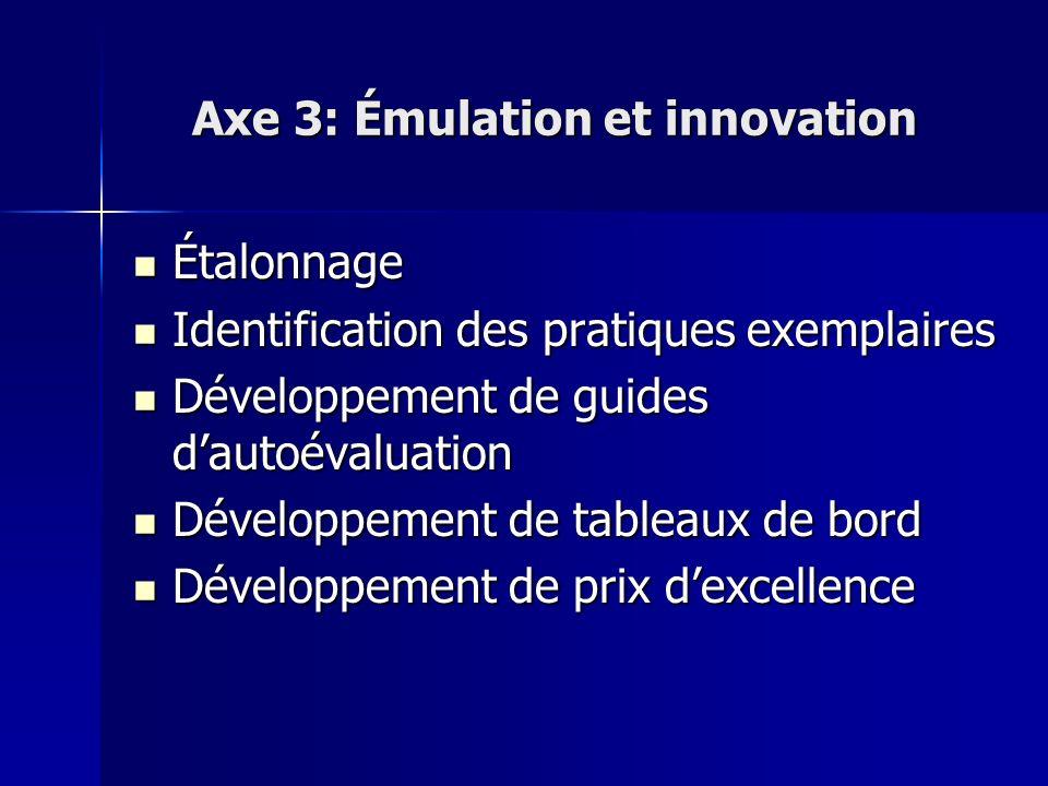 Axe 3: Émulation et innovation Étalonnage Étalonnage Identification des pratiques exemplaires Identification des pratiques exemplaires Développement d