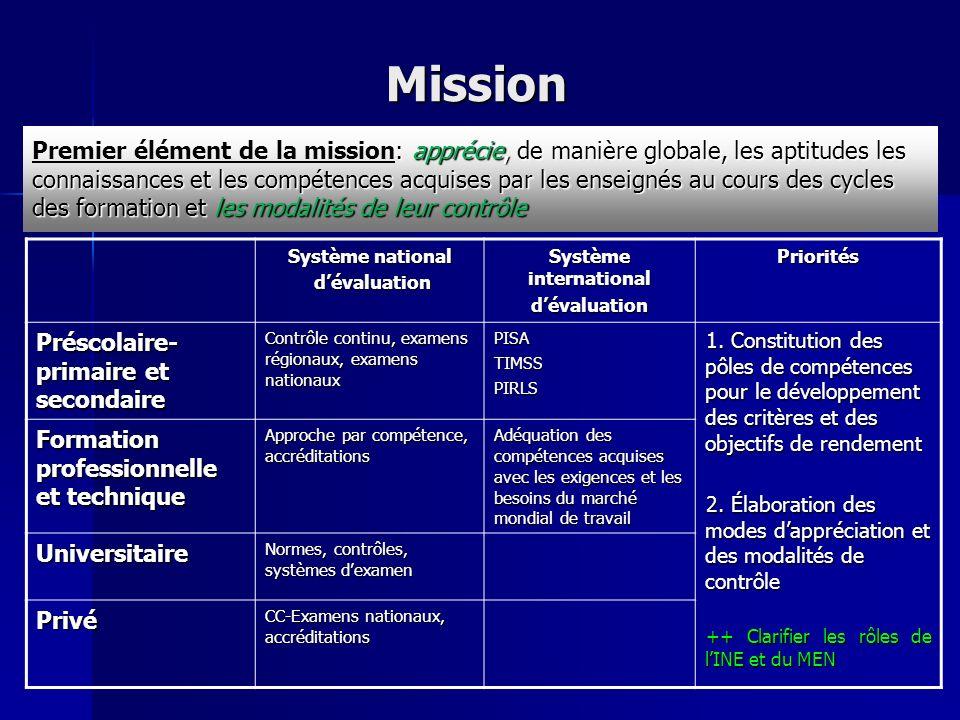 Mission Système national dévaluation dévaluation Système international dévaluationPriorités Préscolaire- primaire et secondaire Contrôle continu, examens régionaux, examens nationaux PISATIMSSPIRLS 1.