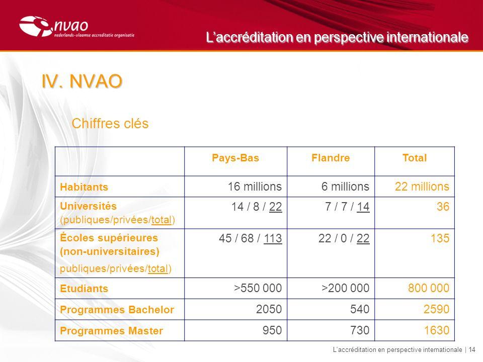 Laccréditation en perspective internationale L'accréditation en perspective internationale | 14 IV.NVAO Chiffres clés Pays-BasFlandreTotal Habitants 1
