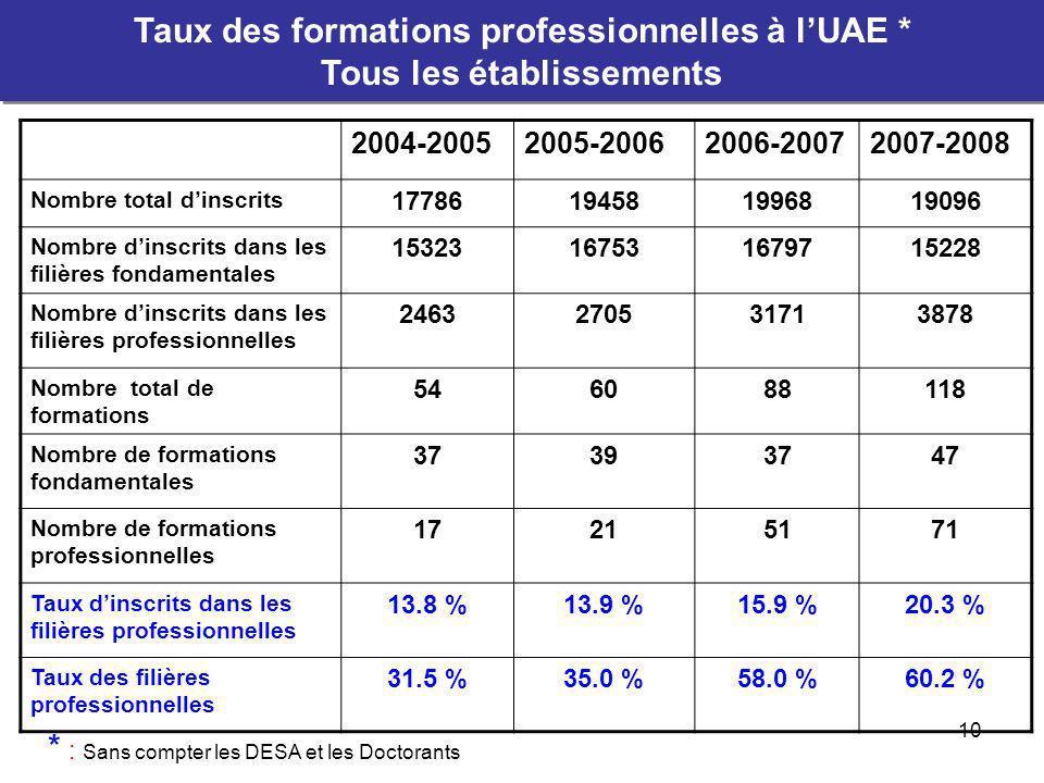11 2004-20052005-20062006-20072007-2008 Nombre de formations 37434974 Nombre de formations fondamentales 37393747 Nombre de formations professionnelles 041227 Taux des filières professionnelles 0 %9.3 %24.5 %36.5 % * : Sans compter les DESA et les Doctorants Taux des formations professionnelles à lUAE * Établissements à accès ouvert Taux des formations professionnelles à lUAE * Établissements à accès ouvert