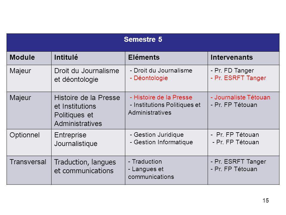 16 Semestre 6 ModuleIntituléElémentsIntervenants Majeur Genres journalistiques et techniques dinformation - Genres Journalistiques - Techniques d Information - Pr.