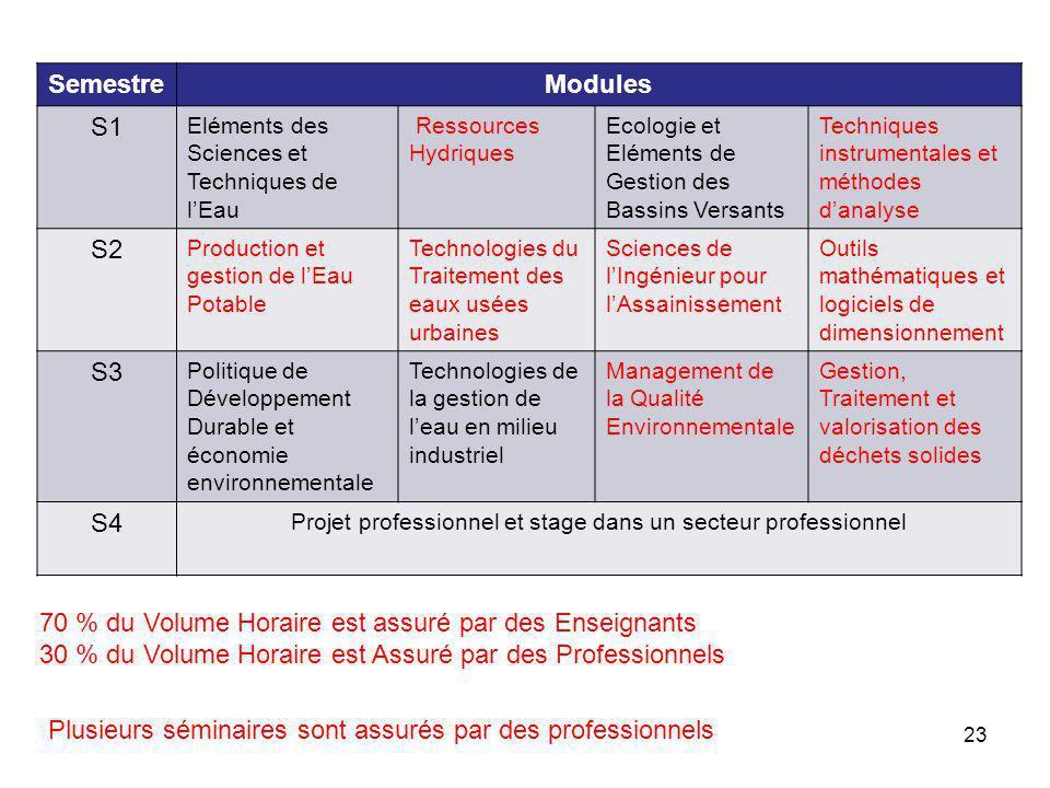 24 Participation des professionnels –Module 2.Mr.