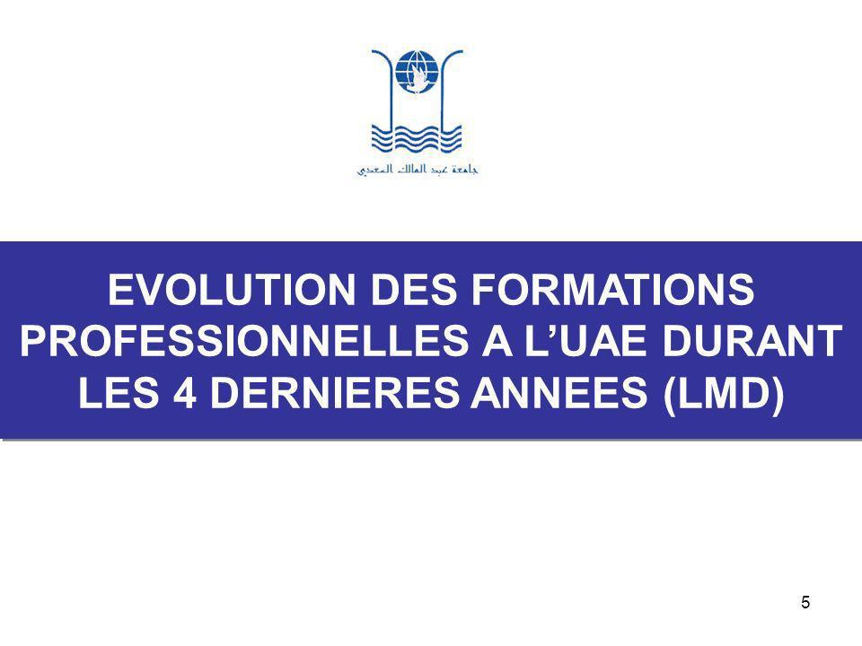 6 2004-20052005-20062006-20072007-2008 Nb.formatio ns profes.
