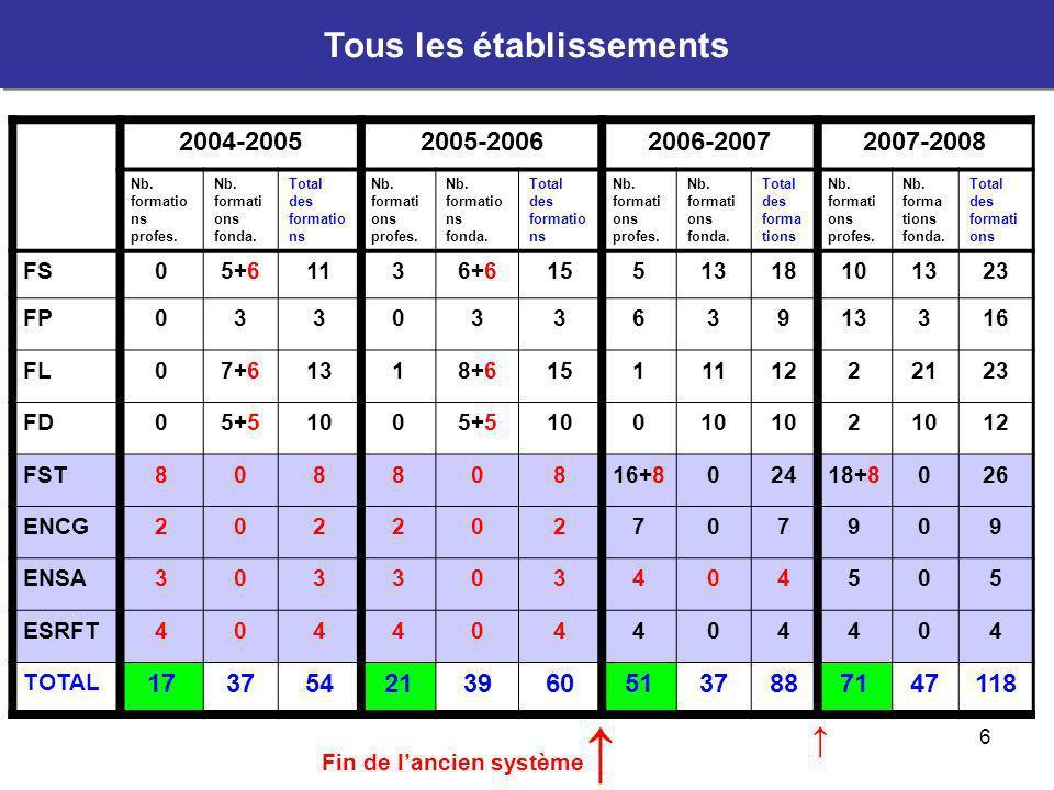 7 2004-20052005-20062006-20072007-2008 Nb.formatio ns profes.